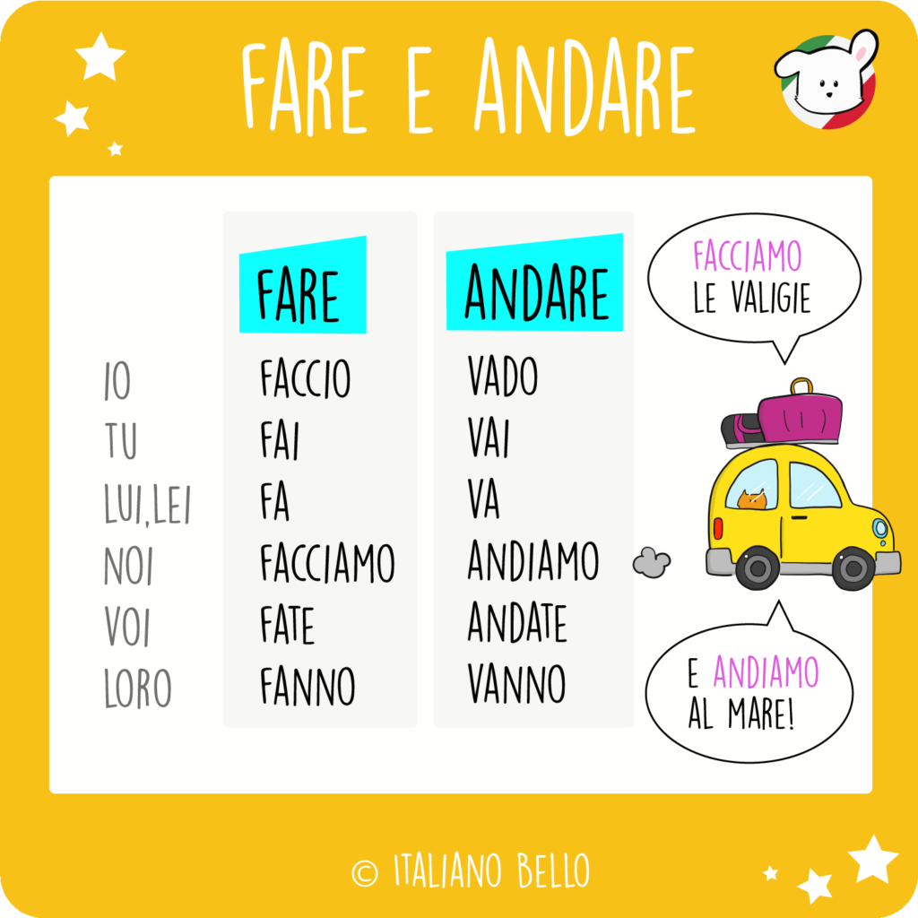 italianobello fare andare - The Italian present tense