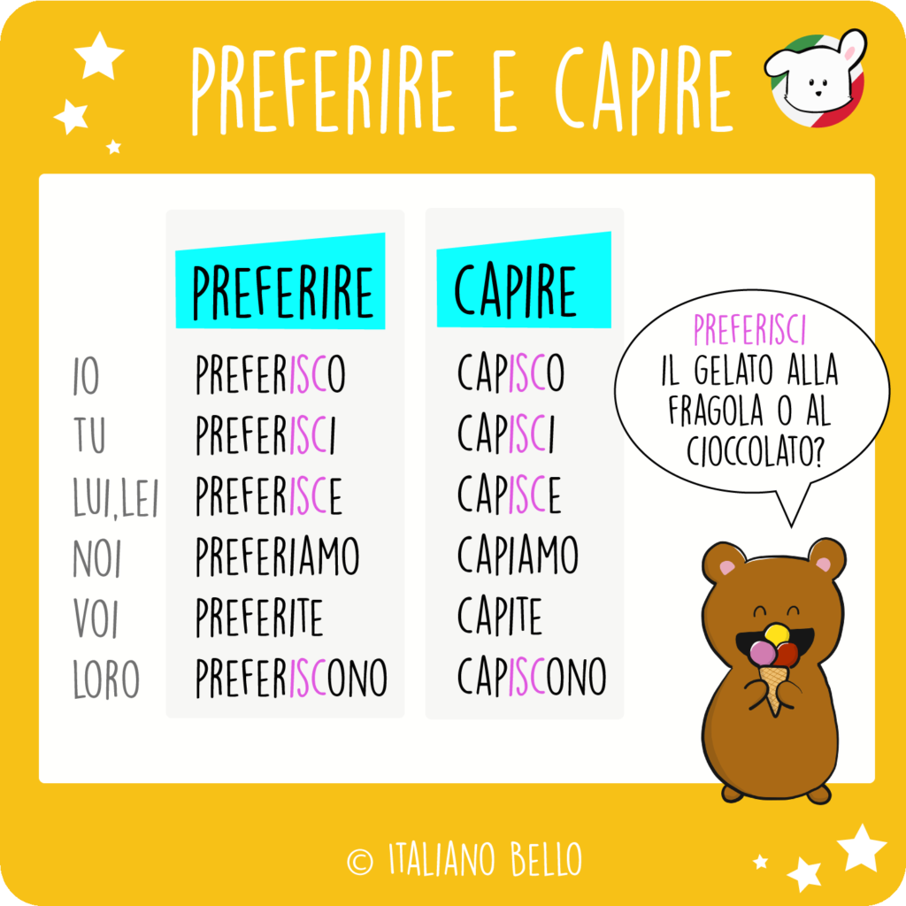 italianobello preferire capire - The Italian present tense